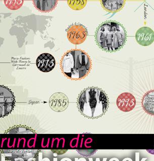 Infografik Fashion Week ana alcazar